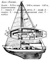 Устройство яхты «Канна»