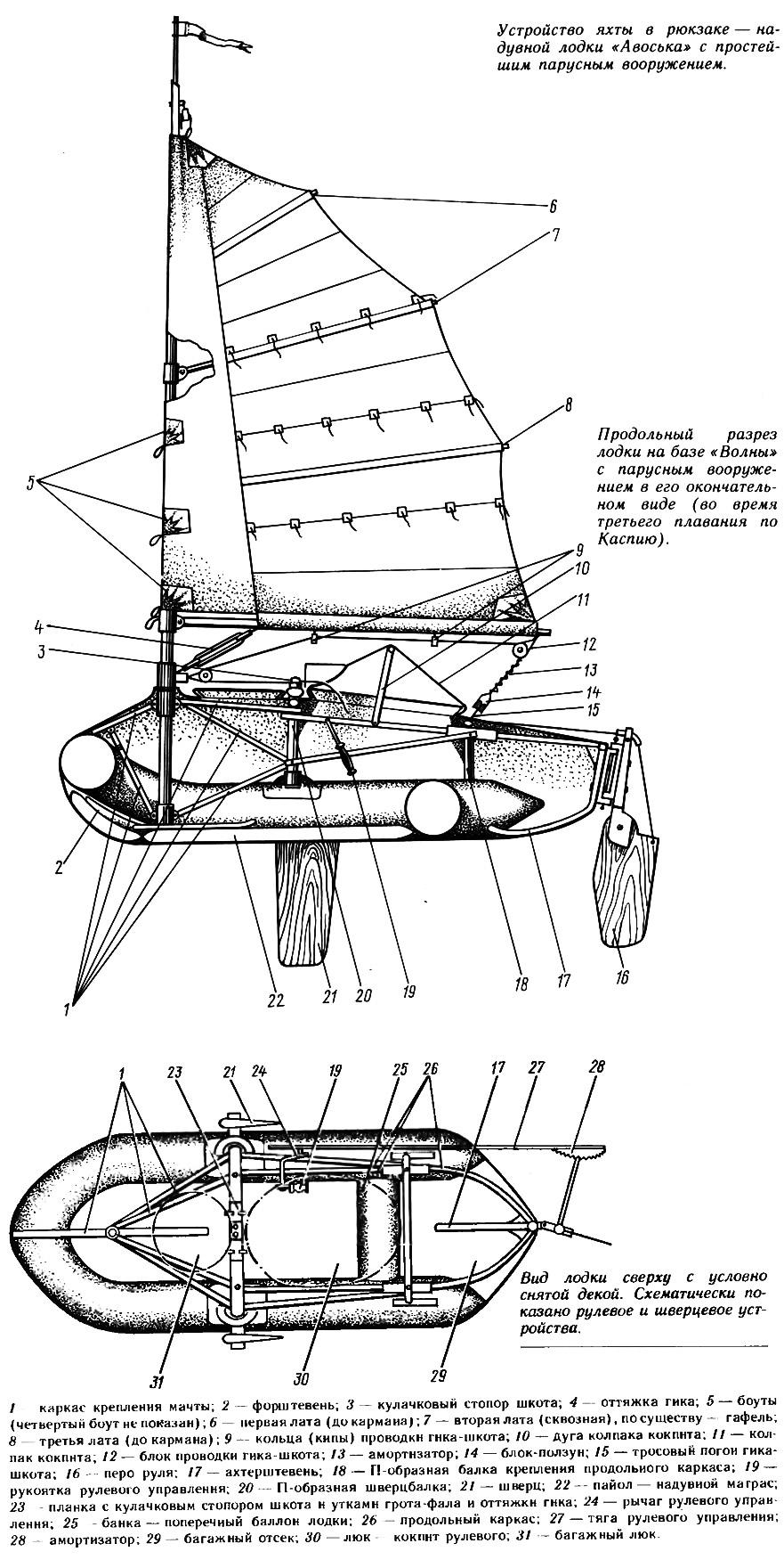 Устройство яхты в рюкзаке надувной лодки «Авоськах с простейшим парусным вооружением