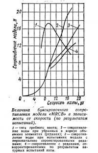 Величина буксировочного сопротивления модели «MRCB»