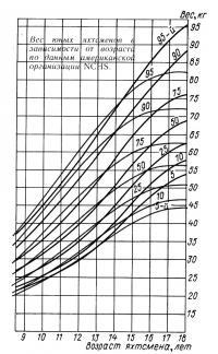 Вес юных яхтсменов в зависимости от возраста