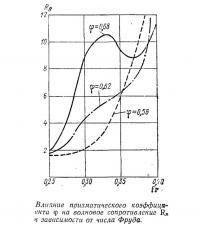 Влияние призматического коэффициента на волновое сопротивление