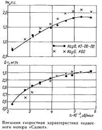Внешняя скоростная характеристика подвесного мотора «Салют»