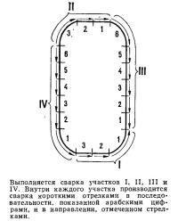 Выполняется сварка участков I, II, III и IV