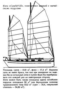 Яхта «Санбёд-32» оснащенная шхуной с китайским парусом