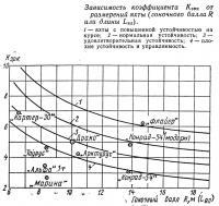 Зависимость коэффициента Кэрк от размерений яхты