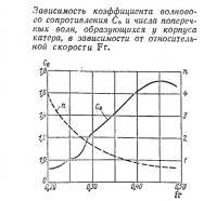 Зависимость коэффициента волнового сопротивления и числа поперечных волн