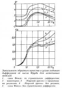 Зависимость обратного качества и углов ходового дифферента от числа Фруда