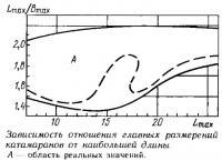 Зависимость отношения главных размерений катамаранов от наибольшей длины