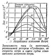 Зависимость тяги ротора «Трэйкера» от скорости ветра и курса судна