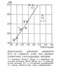 Зависимость удельной мощности от скорости хода