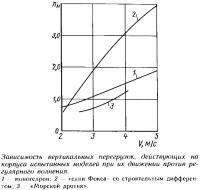 Зависимость вертикальных перегрузок