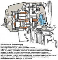 Цветом на схеме выделены детали, подвергающиеся обработке