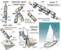 Детали парусного вооружения швертбота