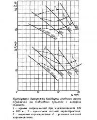 Диаграмма байдарки гребного винта «Таймень» на крыльях с мотором «Салют»