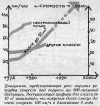 Диаграмма, представляющая рост мировых рекордов скорости
