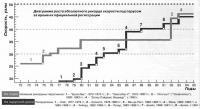 Диаграмма роста абсолютного рекорда скорости под парусом