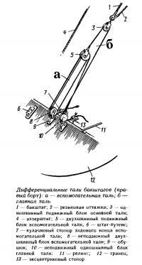 Дифференциальные тали бакштагов (правый борт)