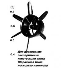 Для проведения эксперимента конструкция винта Шаранкова была несколько изменена