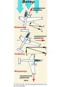 Двидение при разных направлениях ветра аэродинамического судно