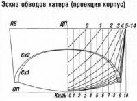 Эскиз обводов катера (проекция корпус)