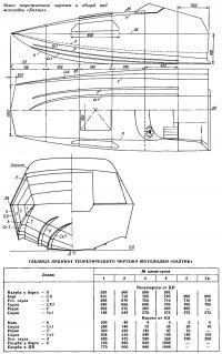 Эскиз теоретического чертежа и общий вид мотолодки «Балтик»