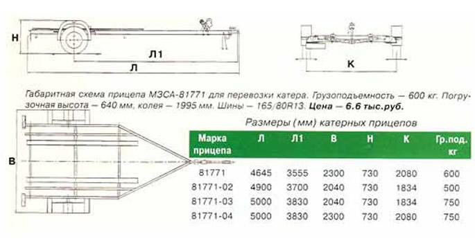 размеры лодочного прицепа для прогресс 4