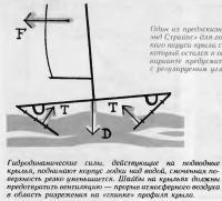 Гидродинамические силы, действующие на подводные крылья