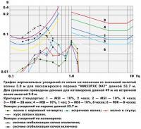 График вертикальных ускорений от качки на волнении
