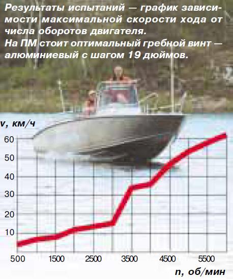 График зависимости максимальной скорости хода от числа оборотов двигателя
