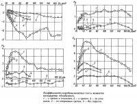 Коэффициенты аэродинамических сил и моментов катамарана «Альбатрос»