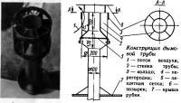 Конструкция дымовой трубы