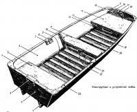 Конструкция и устройство лодки