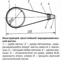 Конструкция простейшей аэродинамической мачты