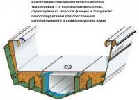 Конструкция стеклопластикового корпуса