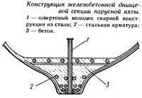 Конструкция железобетонной днищевой секции парусной яхты