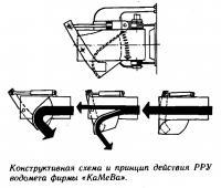 Конструктивная схема и принцип действия РРУ водомета фирмы «КаМеВа»