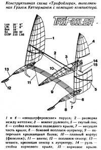 Конструктивная схема «Трифойлера» выполненная с помощью компьютера