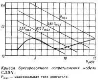 Кривая буксировочного сопротивления модели СДВП