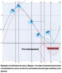 Кривая остойчивости яхты
