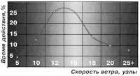 Кривая распределения средней скорости ветра