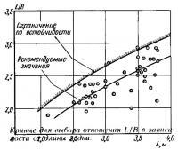 Кривые для выбора отношения L/B в зависимости от длины лодки