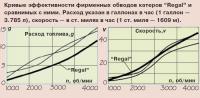 Кривые эффективности обводов катеров