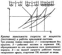 Кривые зависимости скорости от мощности и работы крыльевой системы