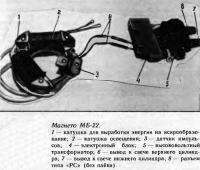 Магнето МБ-22