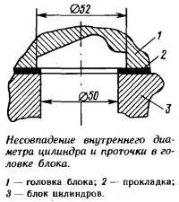 Несовпадение внутреннего диаметра цилиндра и проточки в головке блока