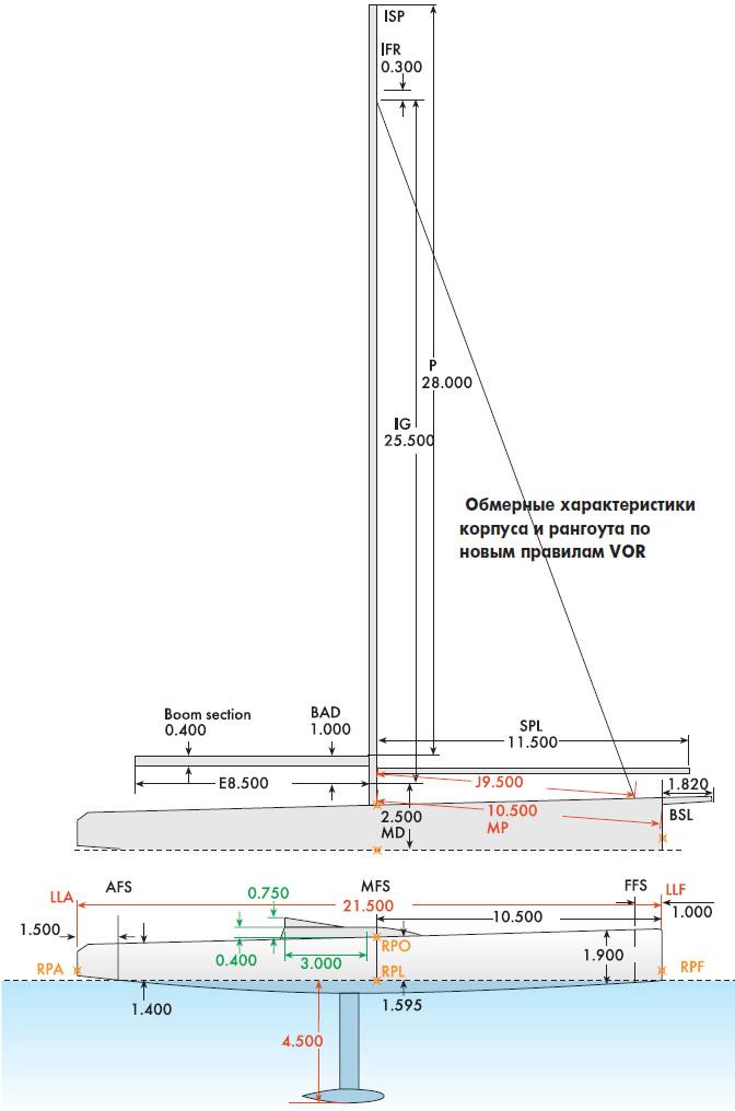 Обмерные характеристики корпуса и рангоута по новым правилам VOR