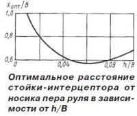 Оптимальное расстояние стойки-интерцептора