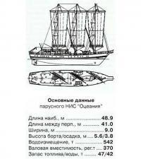 Основные данные парусного НИС «Оцеания»