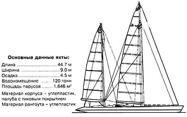 Основные данные яхты «Мари-Ша III»