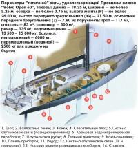 """Параметры """"типичной"""" яхты, удовлетворяющей Правилам класса """"Volvo Open 60"""""""